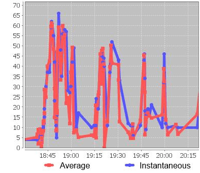 Chart of instantaneous and average speed
